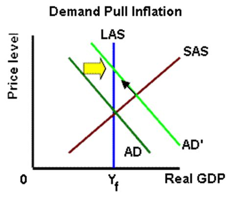 Demand Pull Inflation: Definition, Causes, Examples