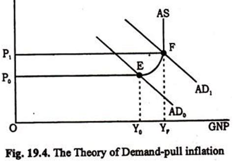 Essay on demand pull inflation