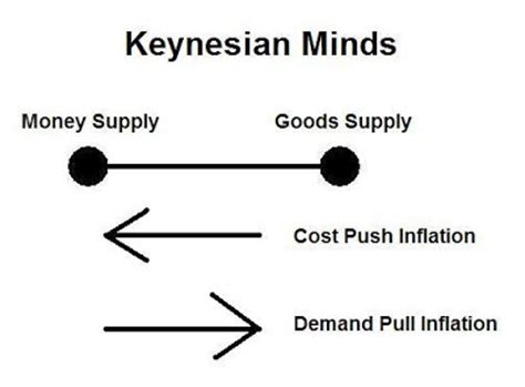 Cost Push Inflation and Demand Pull Inflation
